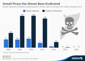chartoftheday_1752_Somali_Piracy_Has_Almost_Been_Eradicated_n